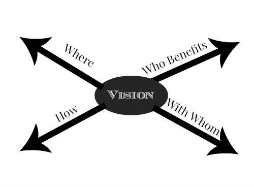 visiion